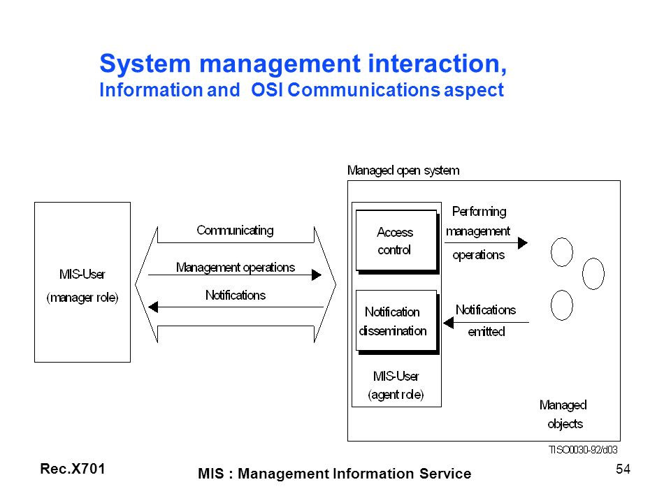 System management interaction,