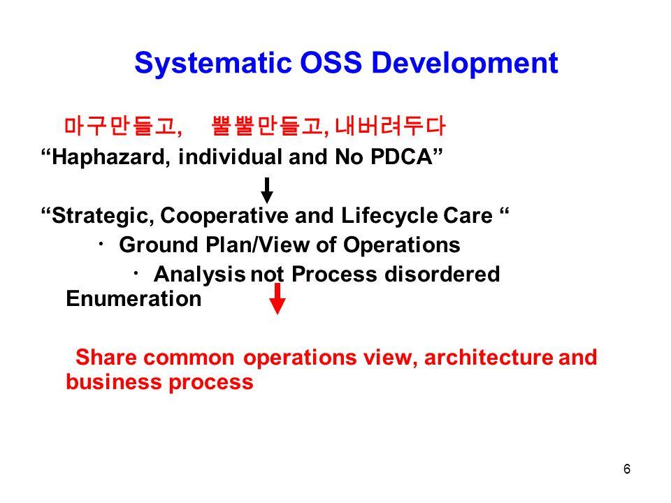Systematic OSS Development