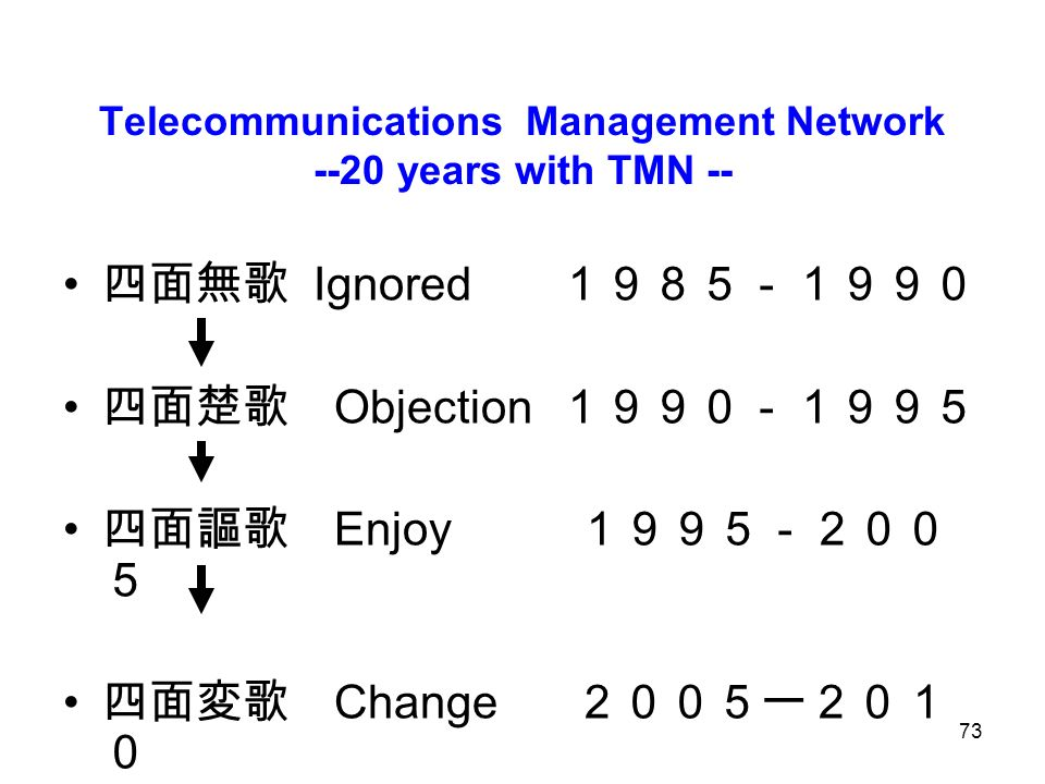 Telecommunications Management Network --20 years with TMN --