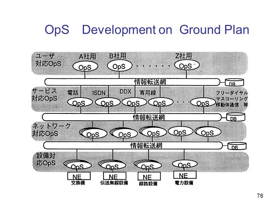 OpS Development on Ground Plan