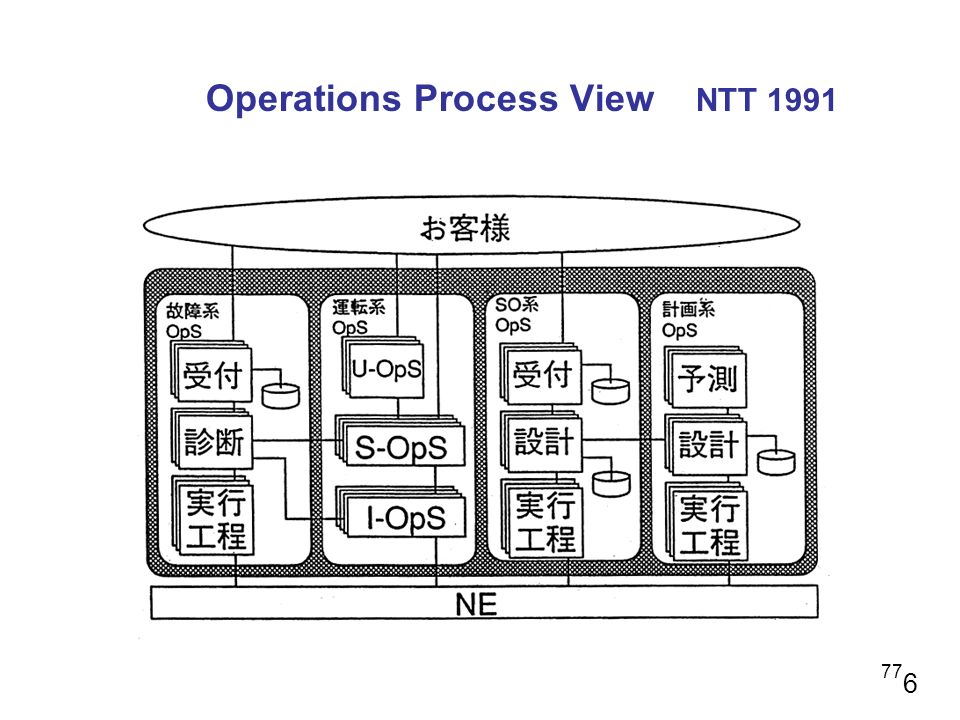 Operations Process View NTT 1991