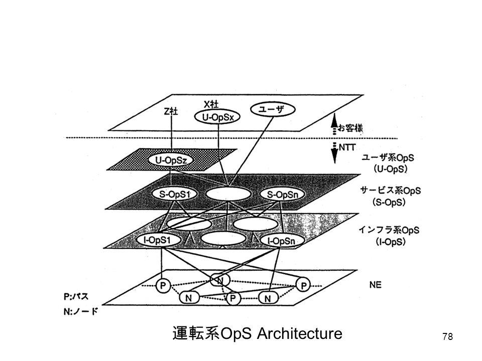 運転系OpS Architecture