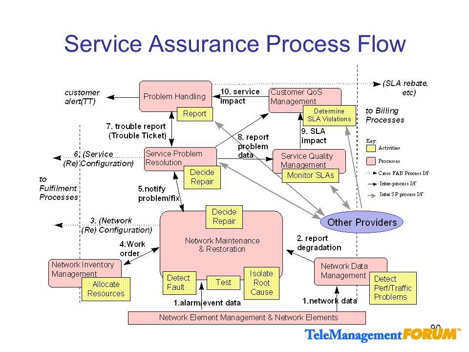 Service Assurance Process Flow