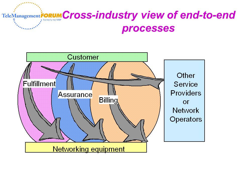 Cross-industry view of end-to-end processes