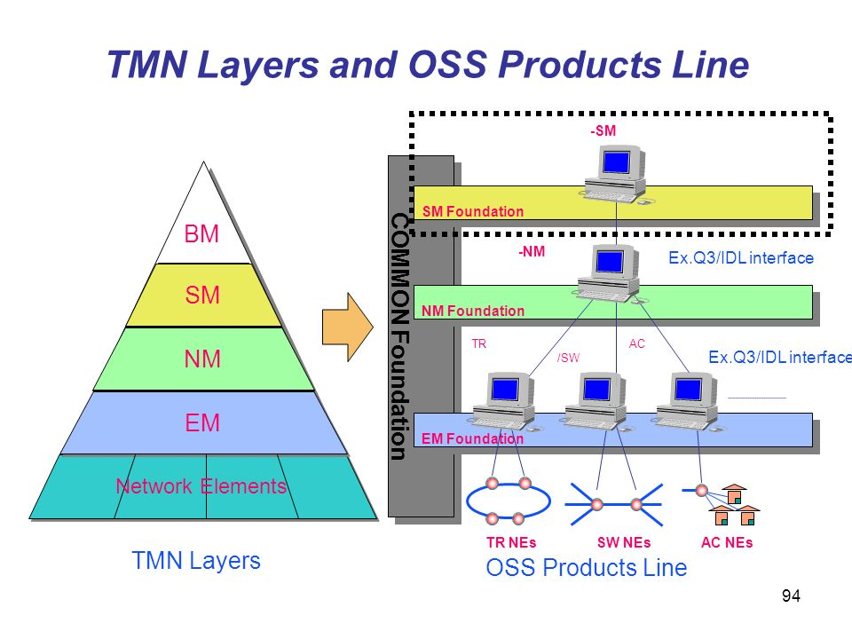 TMN Layers and OSS Products Line