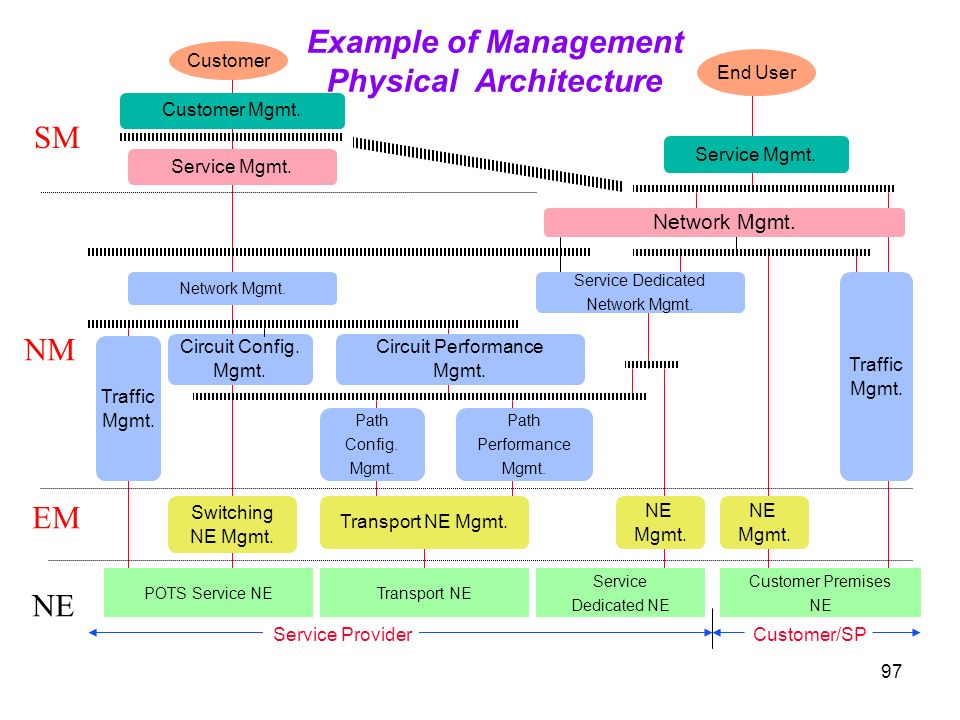 Example of Management Physical Architecture