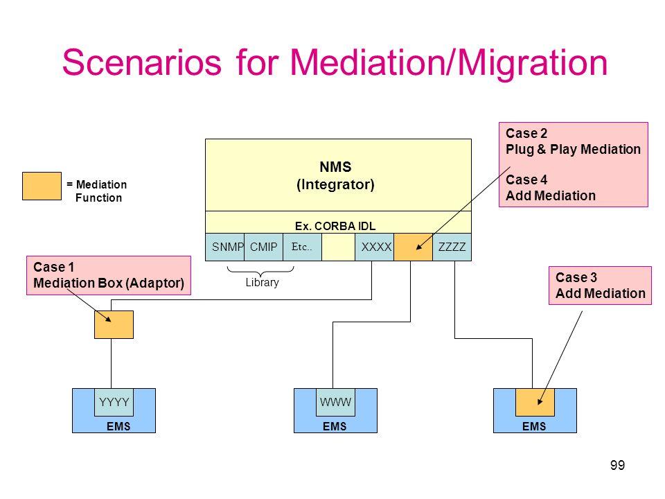 Scenarios for Mediation/Migration