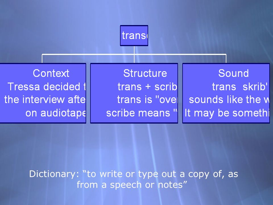 Dictionary: to write or type out a copy of, as from a speech or notes