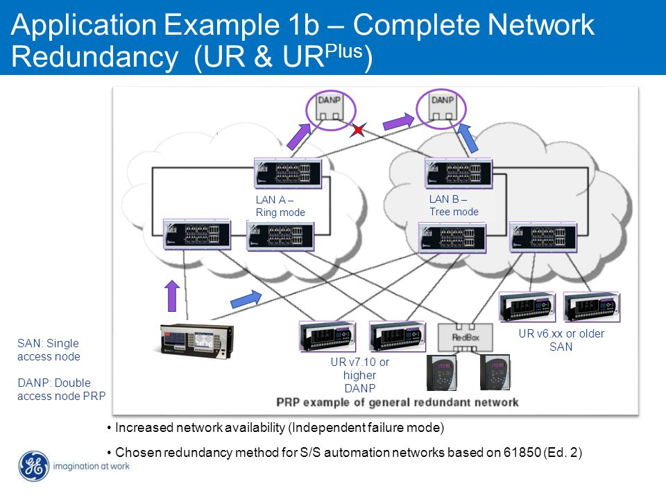 Application Example 1b – Complete Network Redundancy (UR & URPlus)