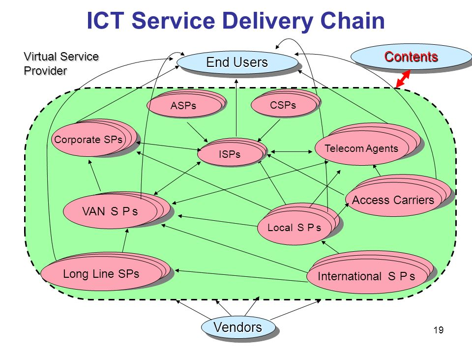 ICT Service Delivery Chain