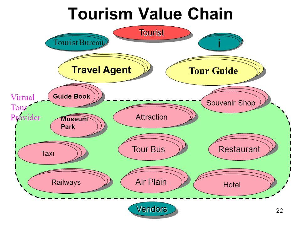Tourism Value Chain i 長距離キャリア Travel Agent 長距離キャリア Tour Guide LAN WAN