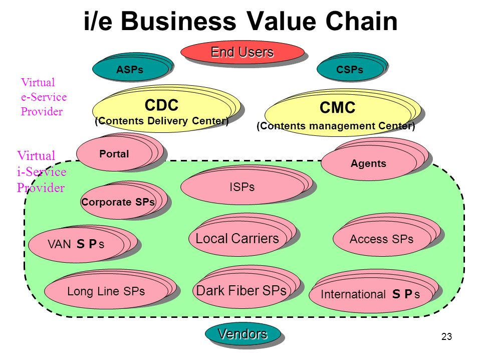 i/e Business Value Chain