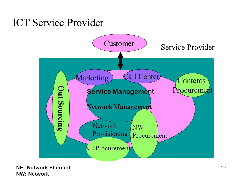 ICT Service Provider Customer Service Provider Call Center Marketing