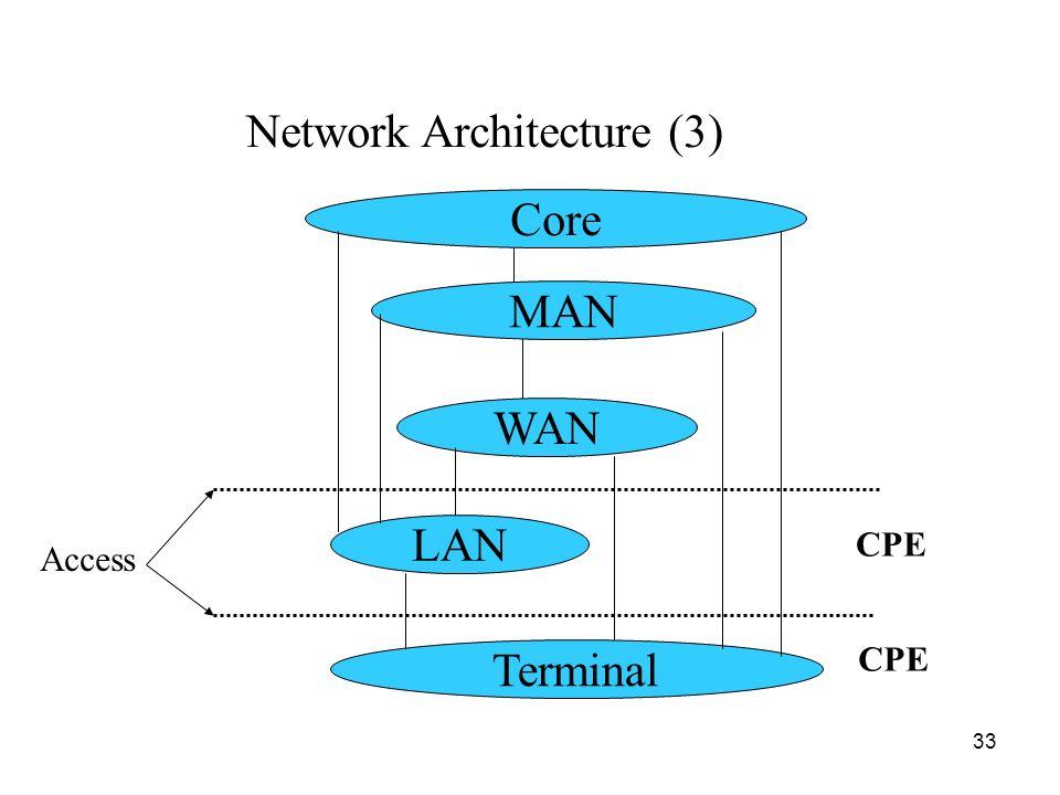 Network Architecture (3)