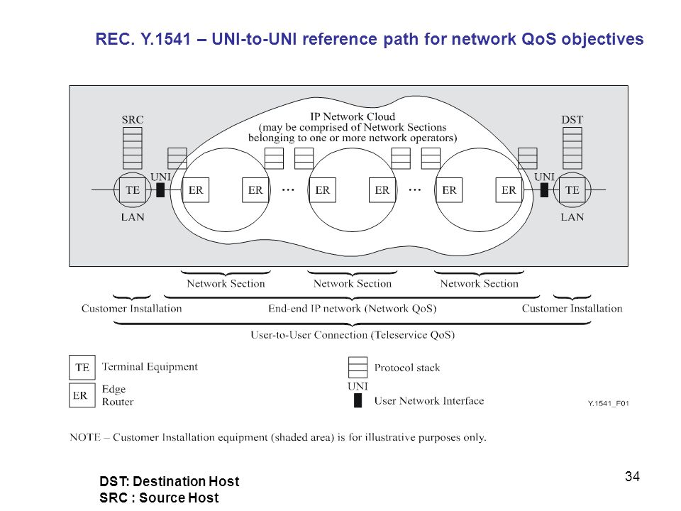 REC. Y.1541 – UNI-to-UNI reference path for network QoS objectives