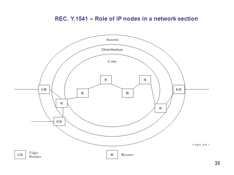 REC. Y.1541 – Role of IP nodes in a network section