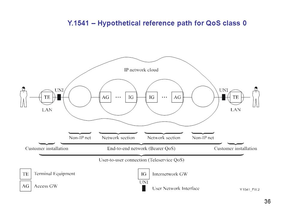 Y.1541 – Hypothetical reference path for QoS class 0
