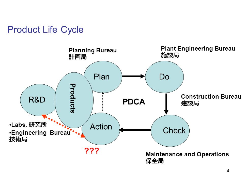 Product Life Cycle Plan Do R&D PDCA Action Check Products