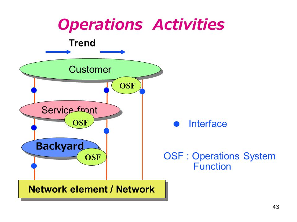 Operations Activities Network element / Network