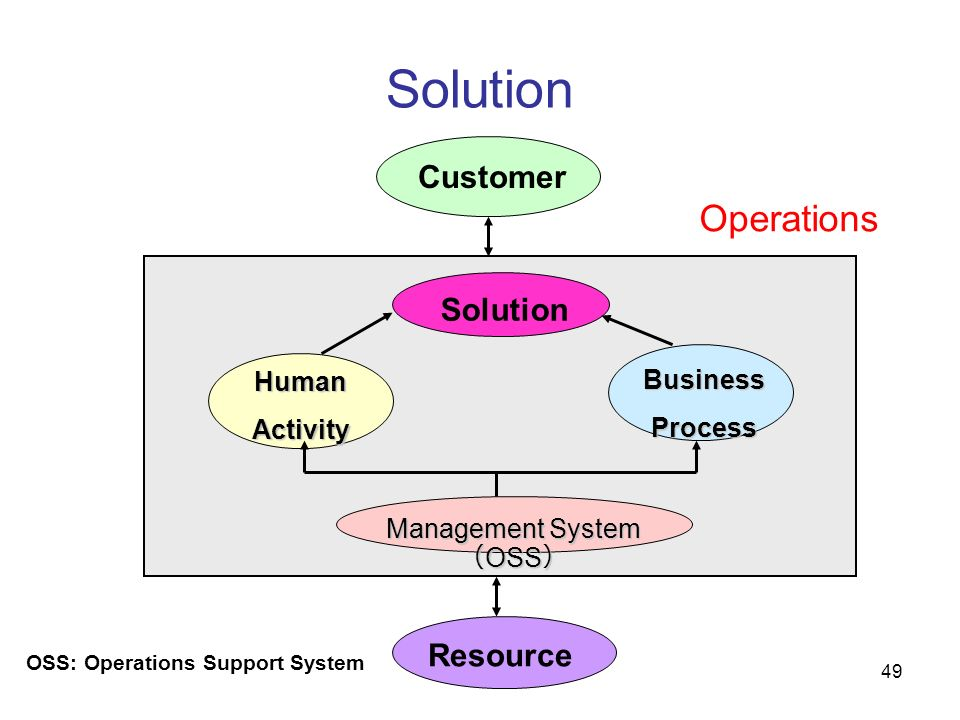 Management System(OSS)