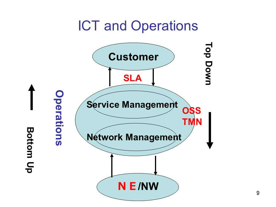 ICT and Operations Customer Operations NE/NW Top Down SLA