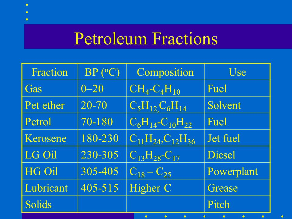 Petroleum Fractions Fraction BP (oC) Composition Use Gas 0–20