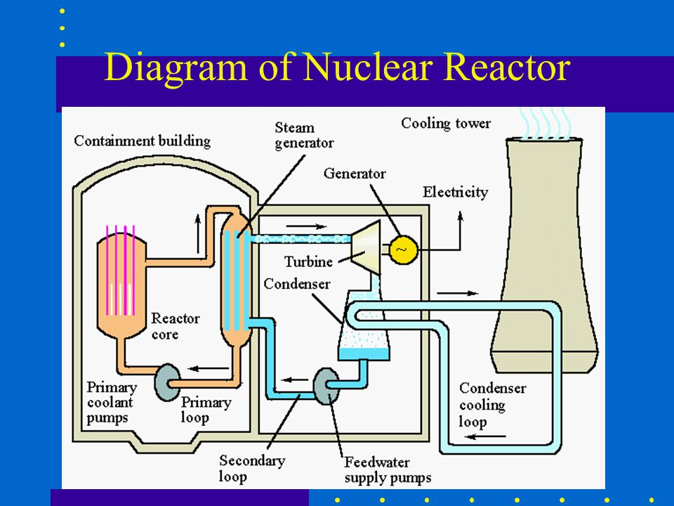 Diagram of Nuclear Reactor