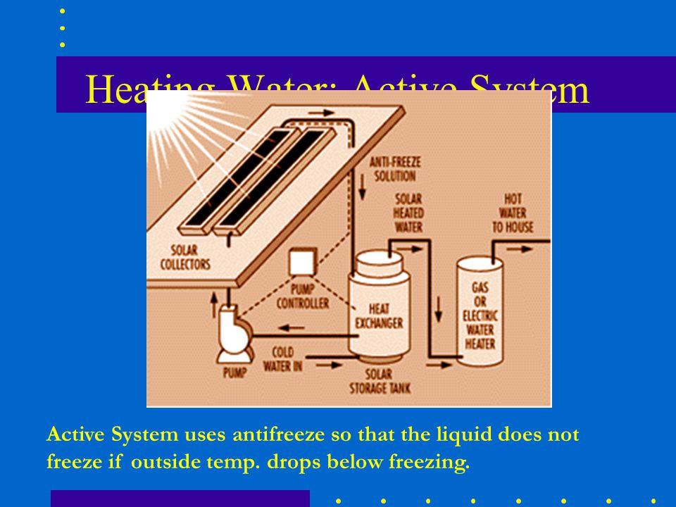 Heating Water: Active System