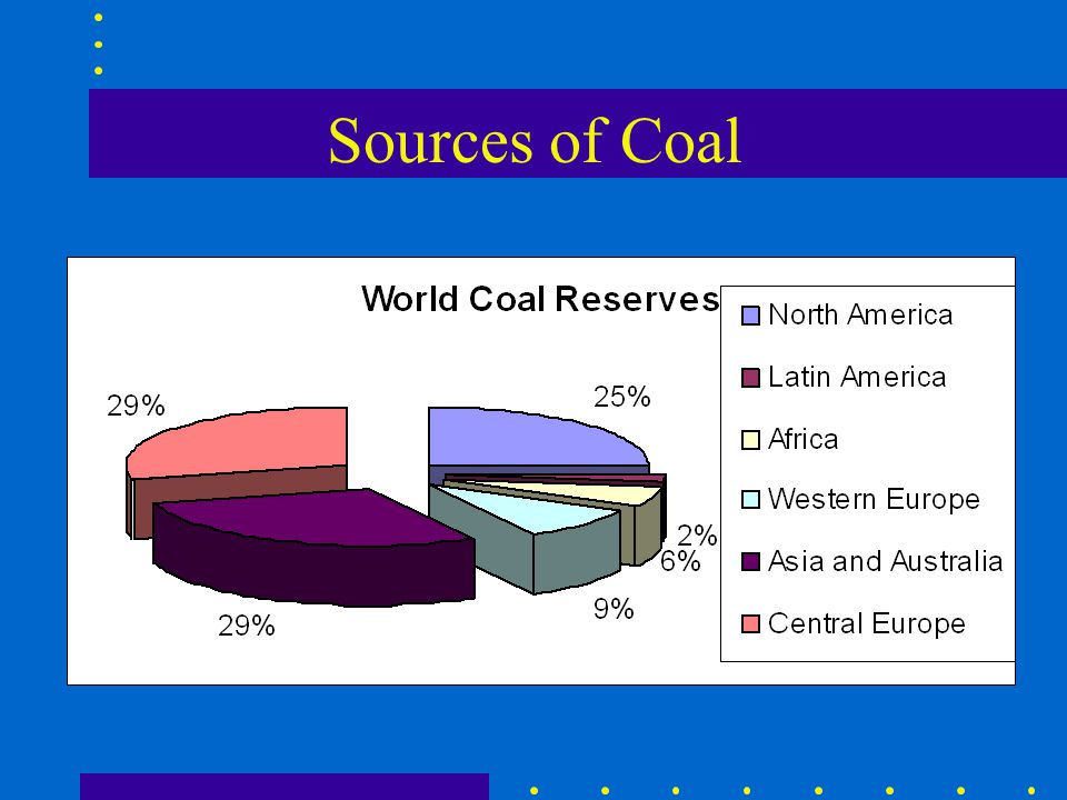 Sources of Coal