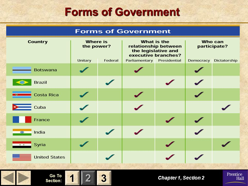 Forms of Government 1 3 Chapter 1, Section 2