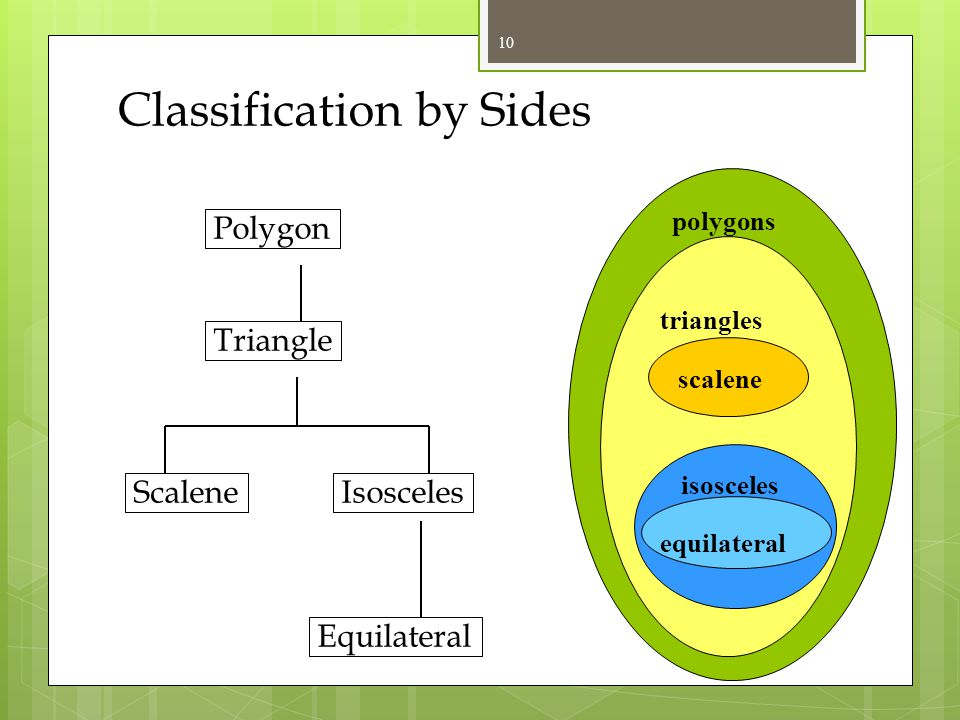 Classification by Sides