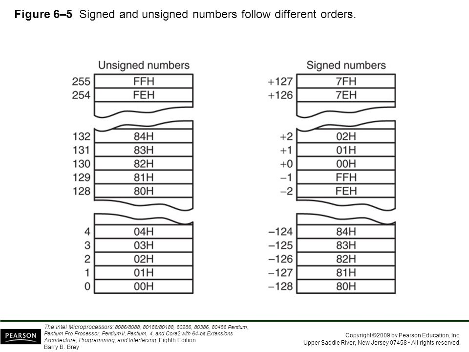 Figure 6–5 Signed and unsigned numbers follow different orders.
