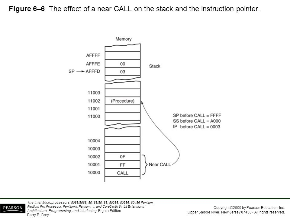 Figure 6–6 The effect of a near CALL on the stack and the instruction pointer.