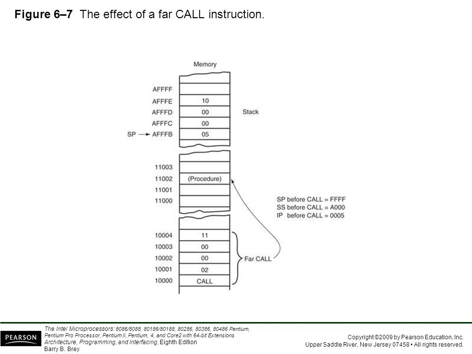 Figure 6–7 The effect of a far CALL instruction.