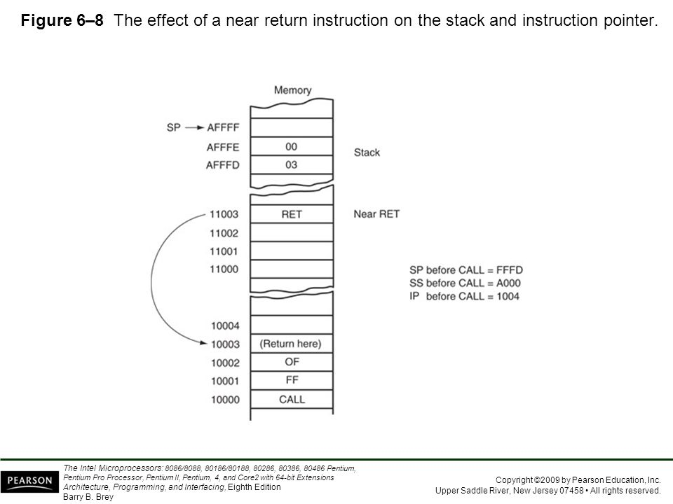 Figure 6–8 The effect of a near return instruction on the stack and instruction pointer.
