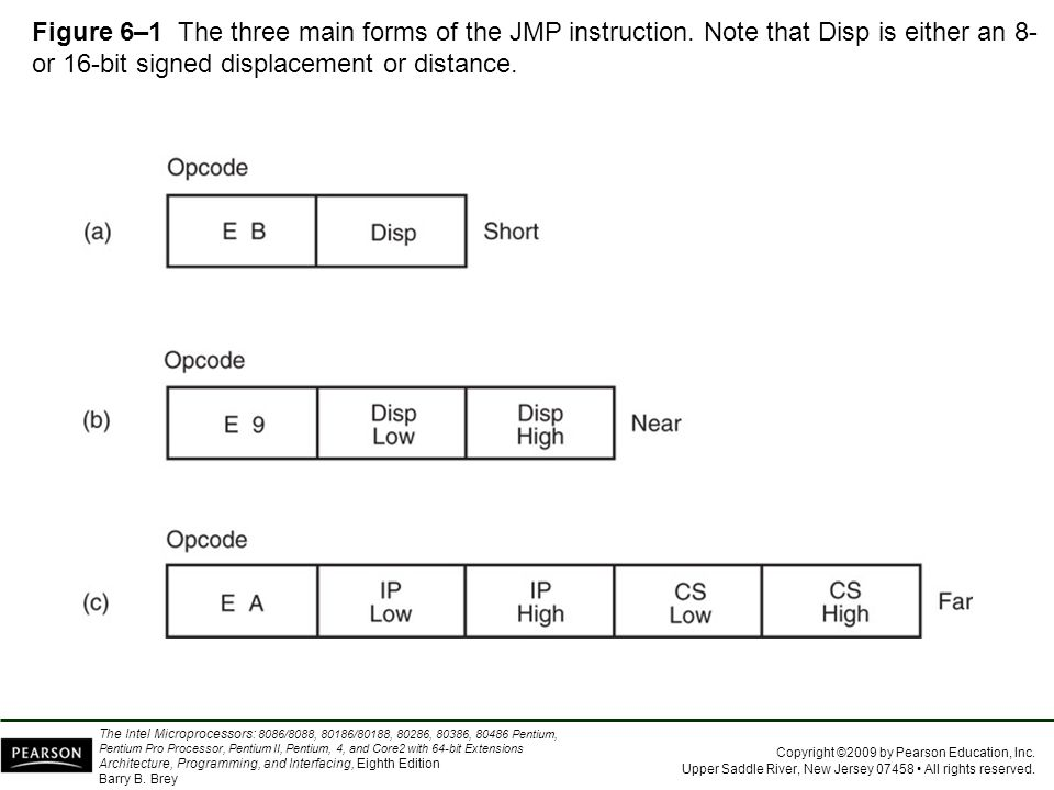 Figure 6–1 The three main forms of the JMP instruction