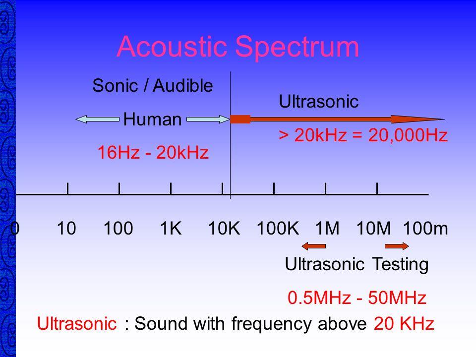 Acoustic Spectrum Sonic / Audible Human Ultrasonic 16Hz - 20kHz