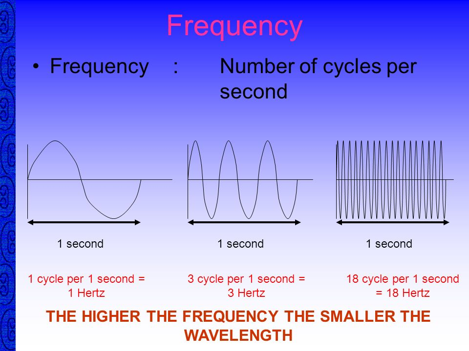 how to find beats per second with frequency
