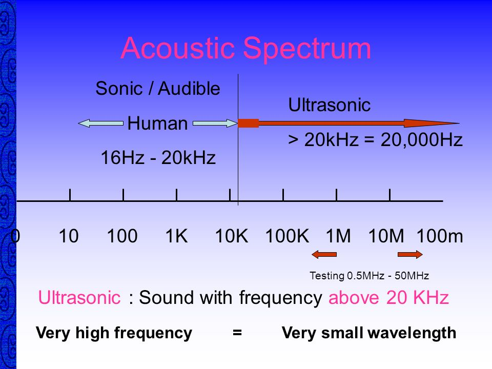 Very high frequency = Very small wavelength