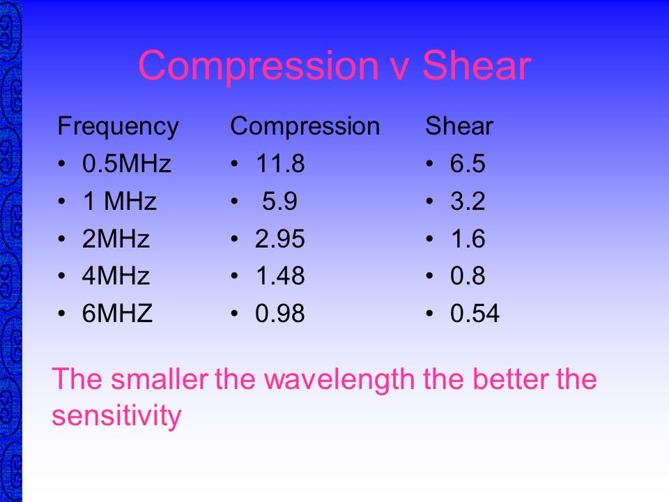 Compression v ShearFrequency. 0.5MHz. 1 MHz. 2MHz. 4MHz. 6MHZ. Compression. 11.8. 5.9. 2.95. 1.48. 0.98.