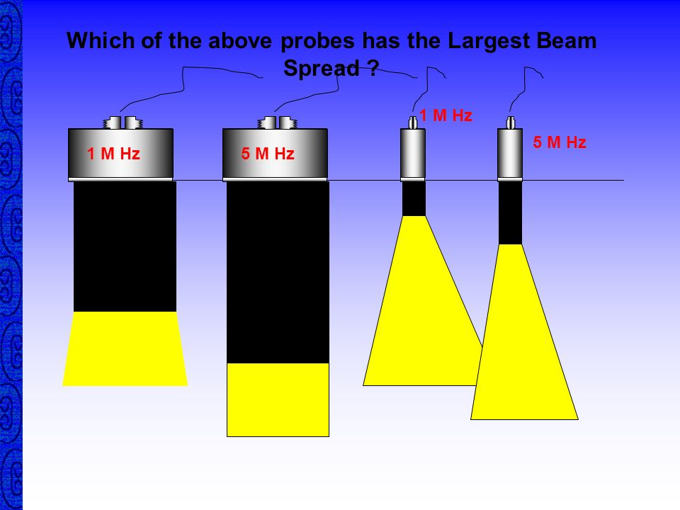 Which of the above probes has the Largest Beam Spread