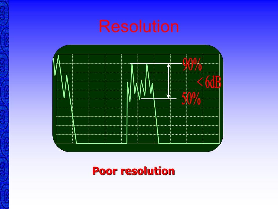Resolution 50% 90% < 6dB Poor resolution