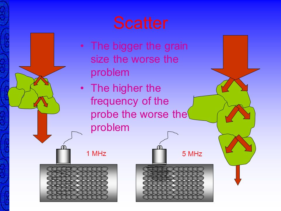 Scatter The bigger the grain size the worse the problem