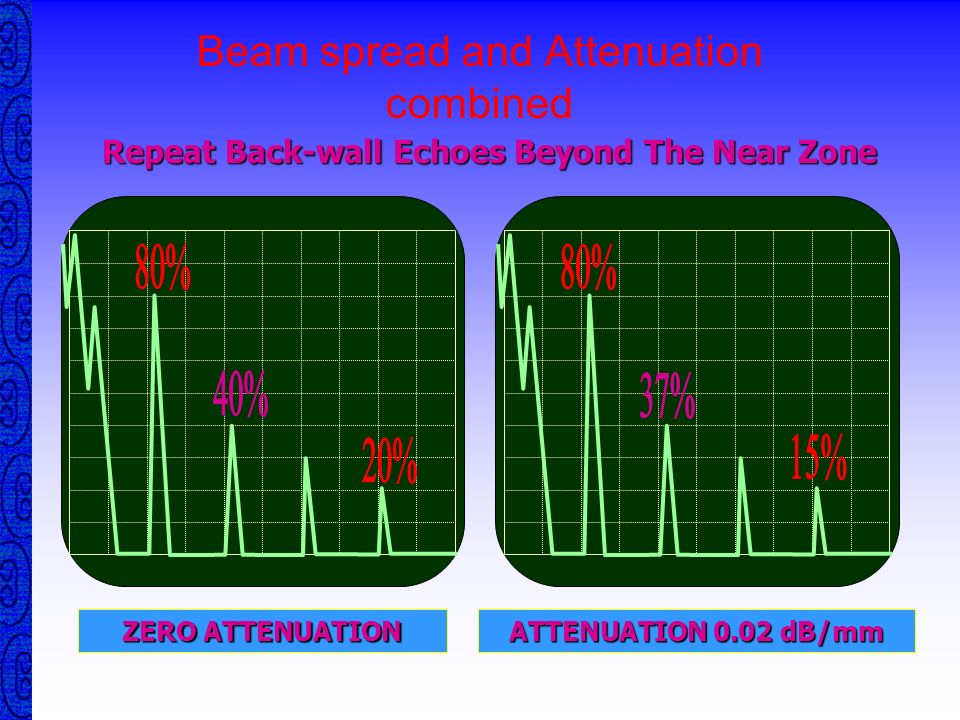 Beam spread and Attenuation combined