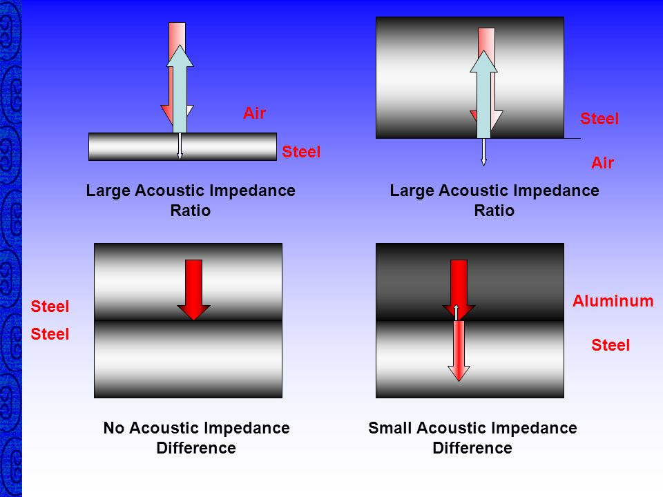 Large Acoustic Impedance Ratio Large Acoustic Impedance Ratio