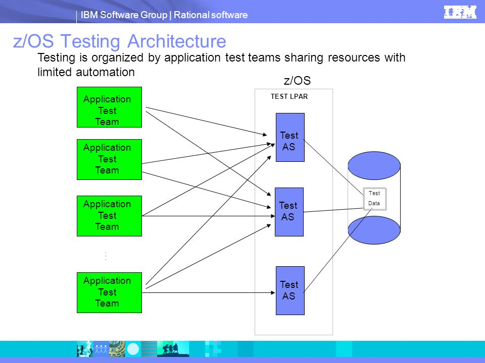 z/OS Testing Architecture