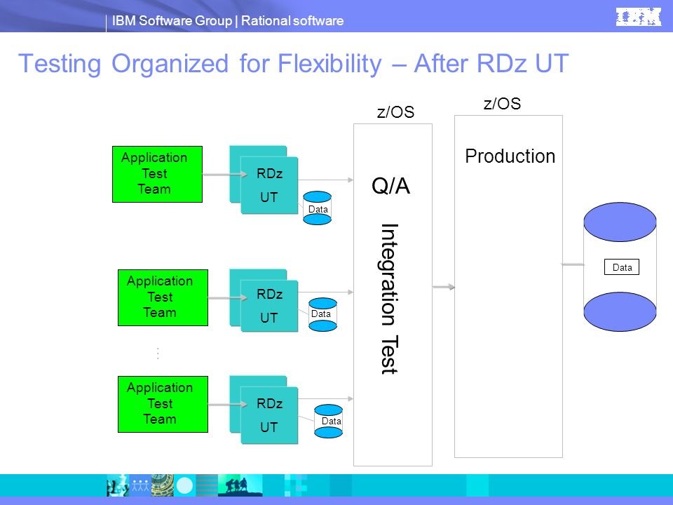 Testing Organized for Flexibility – After RDz UT
