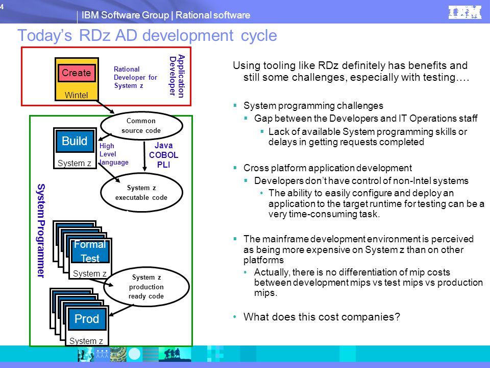 Today's RDz AD development cycle
