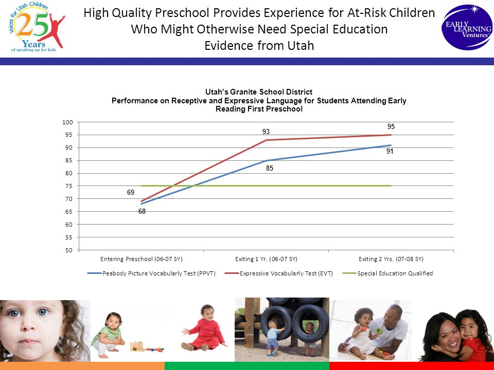 High Quality Preschool Provides Experience for At-Risk Children Who Might Otherwise Need Special Education Evidence from Utah