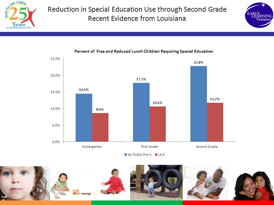 Reduction in Special Education Use through Second Grade Recent Evidence from Louisiana